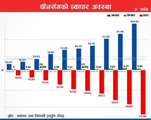 NEPAL_CHINA_Import-Export-and-trade-dificit